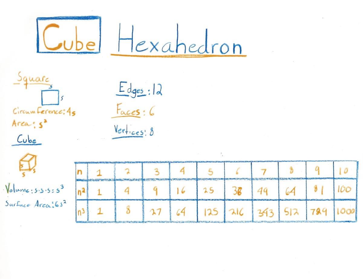 8th Grade Waldorf Main Lesson Math